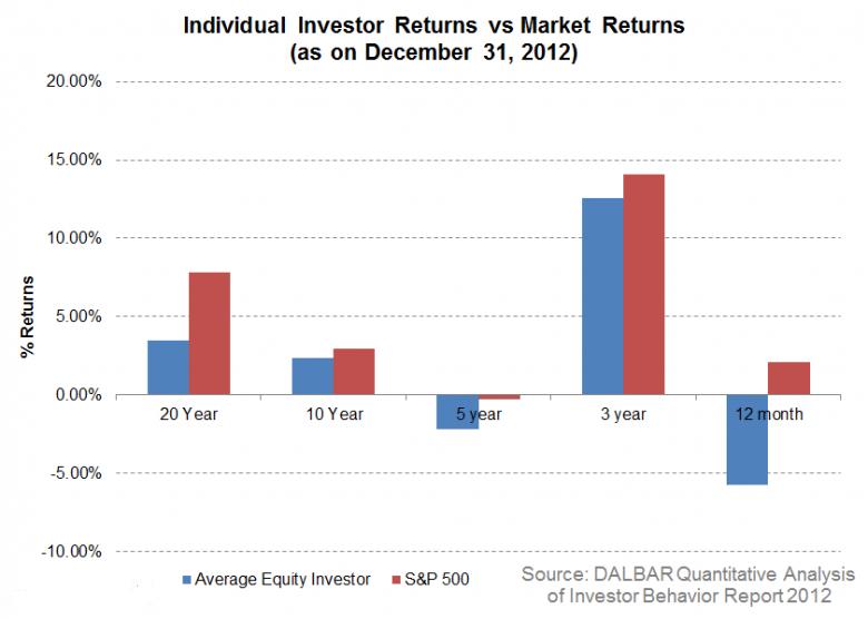 individual investor Returns